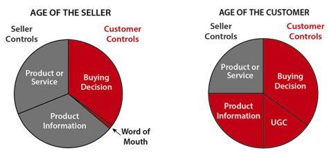 customer age